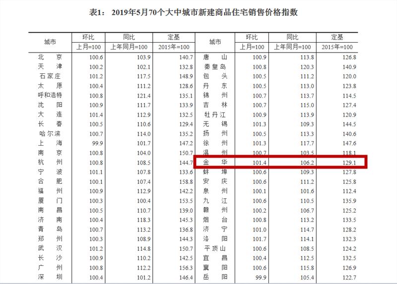 扎心!金华房价涨幅继续扩大 统计局:70城房价最新出炉